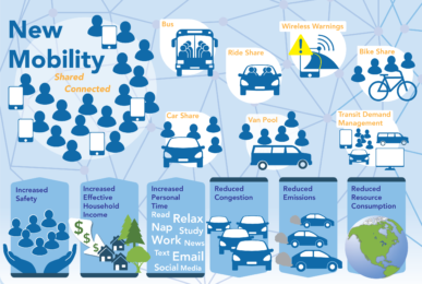 Graphic depicting components of New Mobility. CarShare, Car Pooling, Wireless Warning, Bike Share, transit Demand Management. Increased safety, Increased household income, Increased personal time. Reduced Congestion, Reduced Emissions, Reduced Resource Consumption.